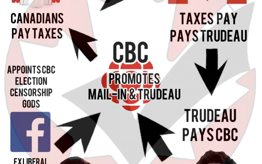 Trudeau Liberals greasy scheme of clearly trying to mislead and sway the 2021 election, using your tax dollars set in motion0 (0)